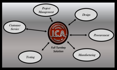 Turnkey Manufacturing